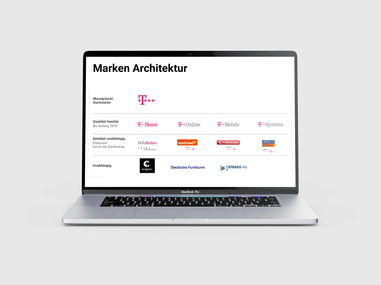 Marken Architektur Markenentwicklung