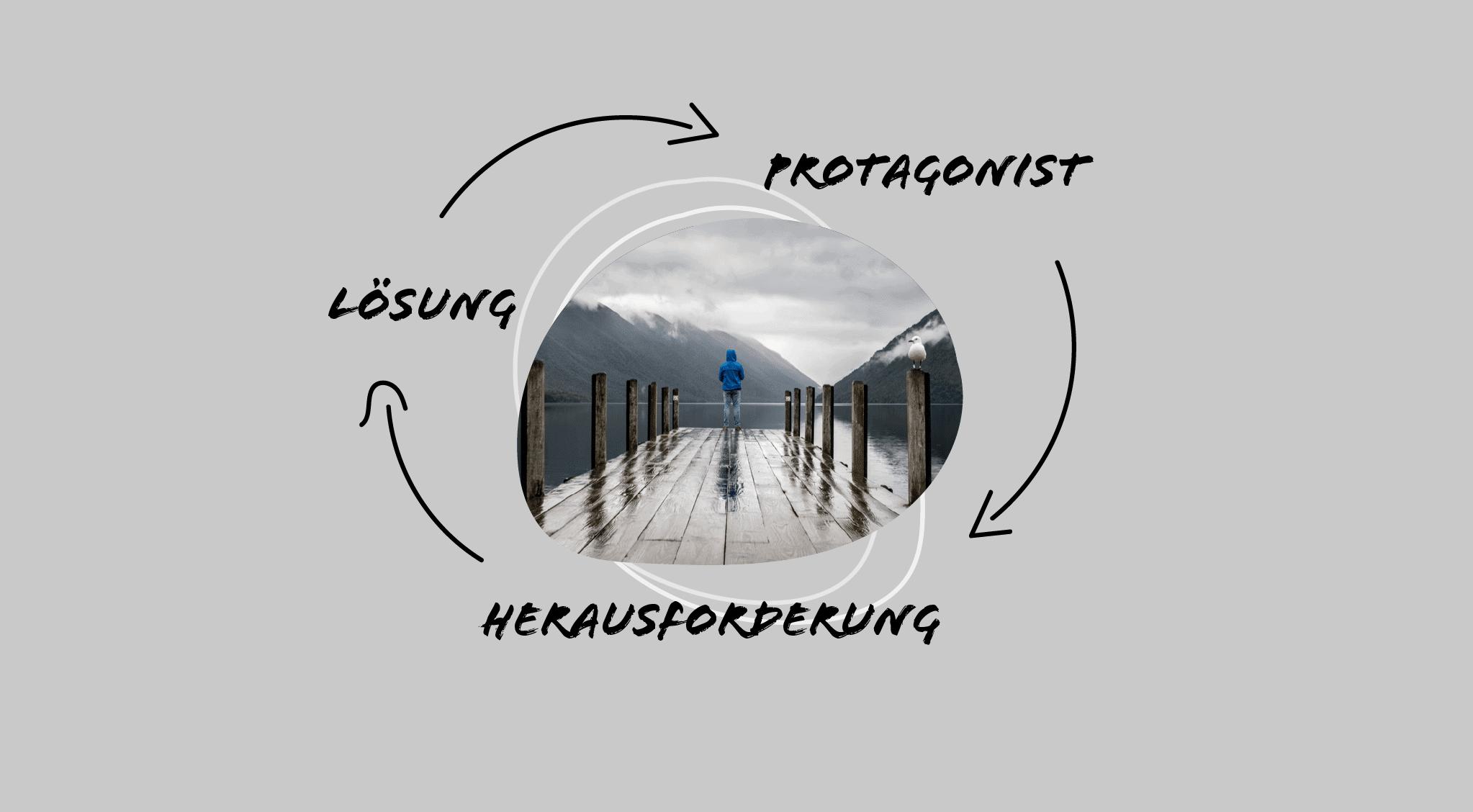 Storytelling Kreislauf Heldenreise